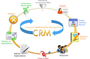 Customize Business Needs CRM